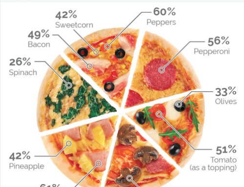 Mushroom is the UK's favourite pizza topping